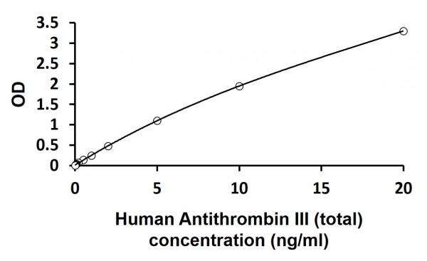 Human Antithrombin III (total) ELISA Kit