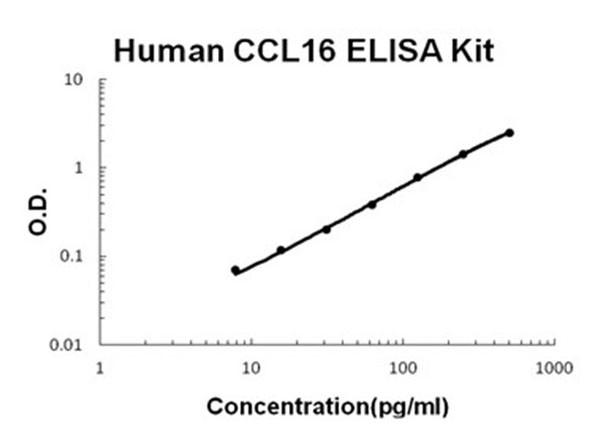 Human CCL16 - HCC-4 ELISA Kit