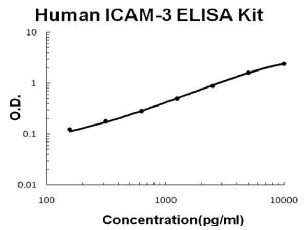 Human ICAM-3 ELISA Kit
