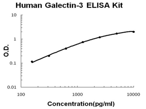 Human Galectin-3 - LGALS3 ELISA Kit