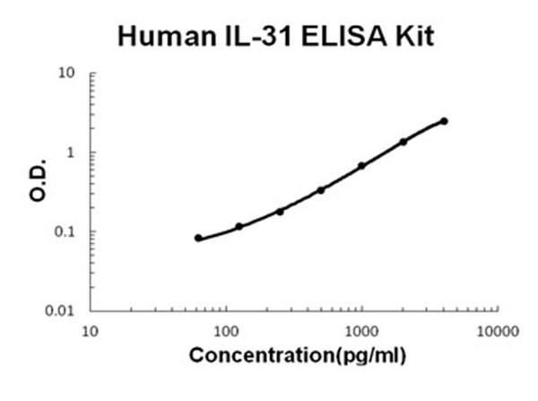 Human IL-31 ELISA Kit
