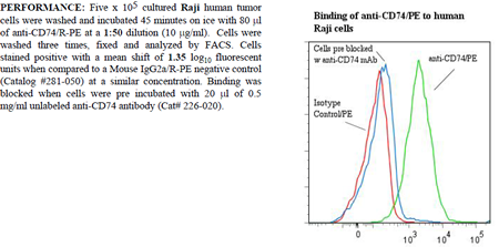 Anti-CD74 (human), clone M-B741, R-PE conjugated