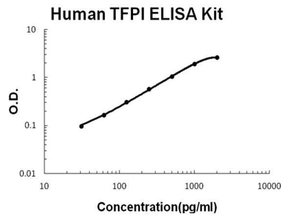 Human TFPI ELISA Kit