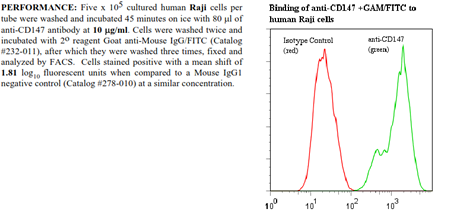 Anti-CD147 (human), clone UM-8D6