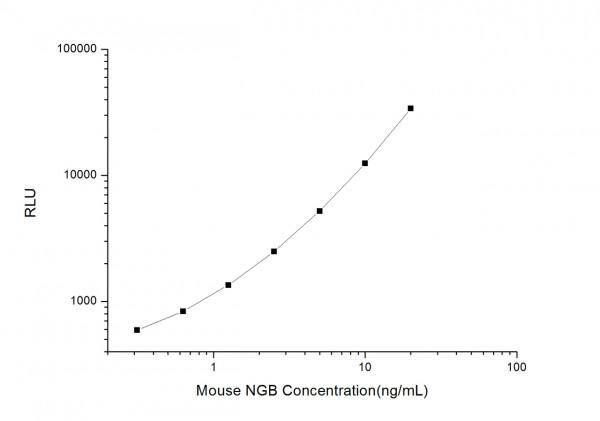 Mouse NGB (Neuroglobin) CLIA Kit
