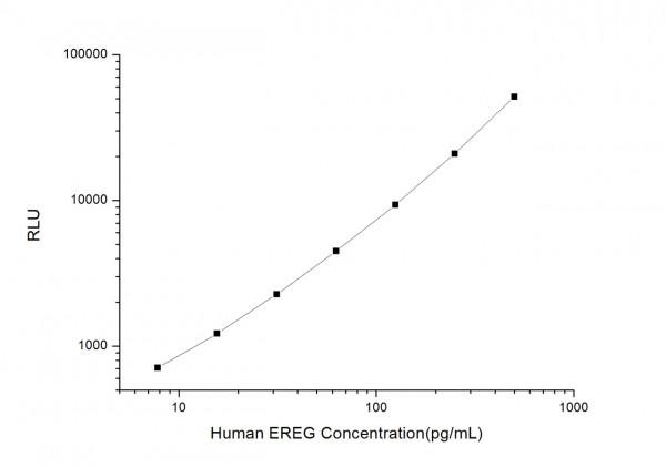 Human EREG (Epiregulin) CLIA Kit