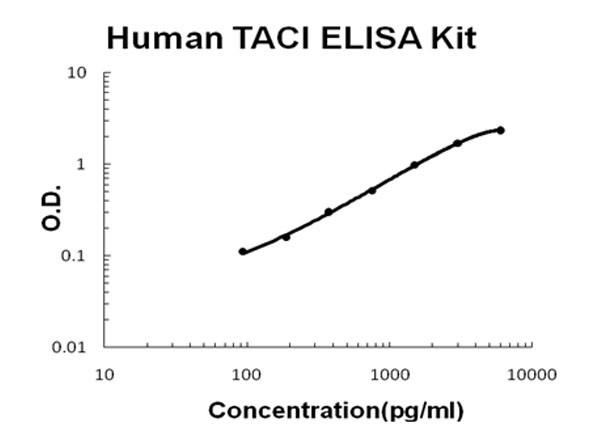 Human TNFRSF13B - TACI ELISA Kit