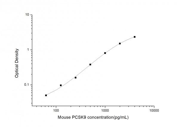 Mouse PCSK9 (Proprotein Convertase Subtilisin/Kexin Type 9) ELISA Kit