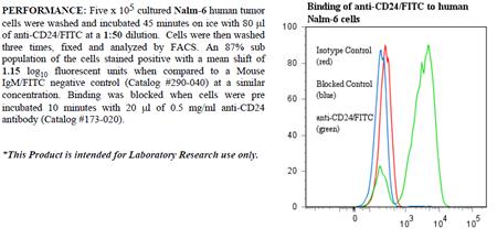Anti-CD24 (human), clone BA-1, FITC conjugated