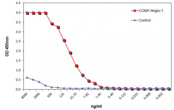 COMP (rat):Angiopoietin-1 (human) (rec.) MultiPack (5 x 10 µg)