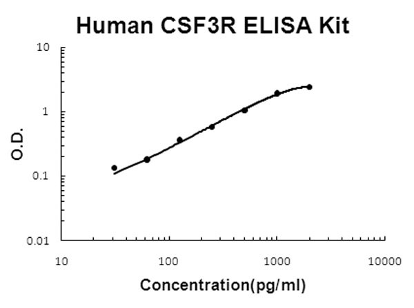 Human CSF3R - G-CSF R ELISA Kit