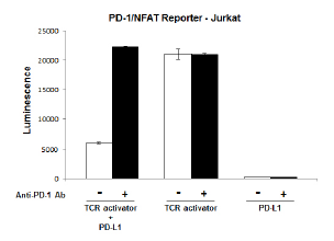 TCR Activator / PD-L1 Mammalian Expression Kit