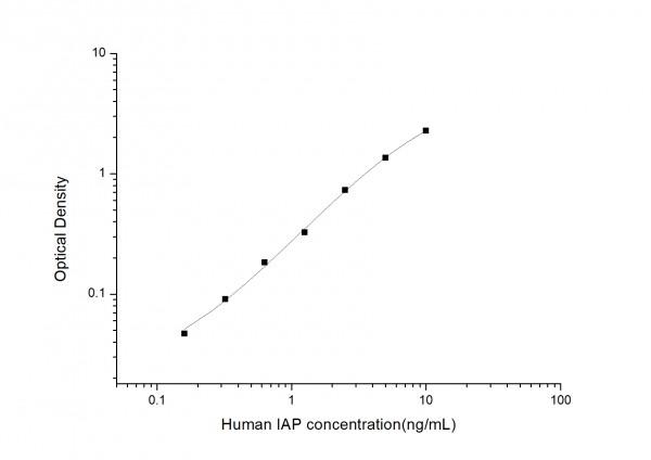 Human IAP (IntegrinAssociatedProtein) ELISA Kit