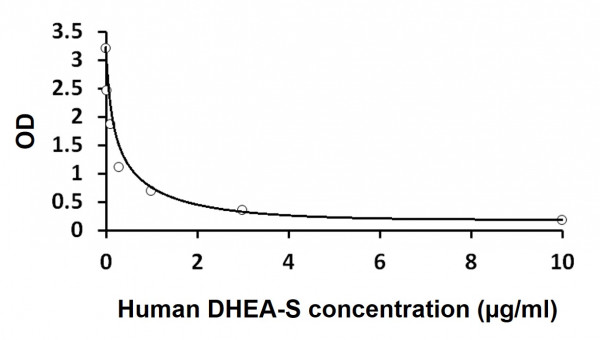Human DHEA sulfate form ELISA Kit