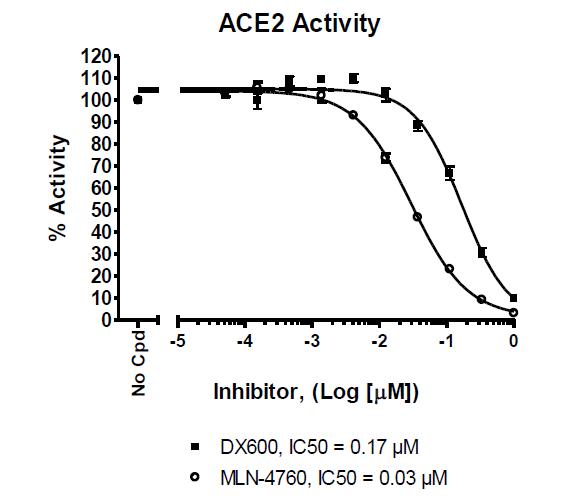ACE2 Inhibitor Screening Assay Kit