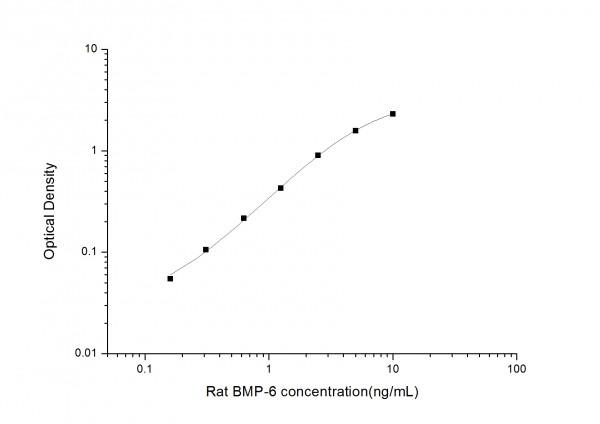 Rat BMP-6 (Bone Morphogenetic Protein 6) ELISA Kit