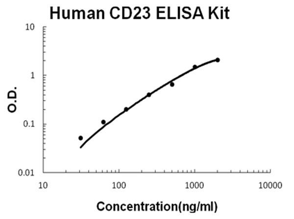 Human CD23 - FCER2 ELISA Kit