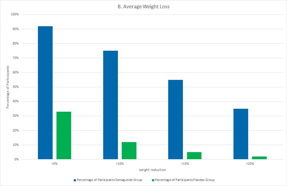 Weight-Reduction-Average-EN