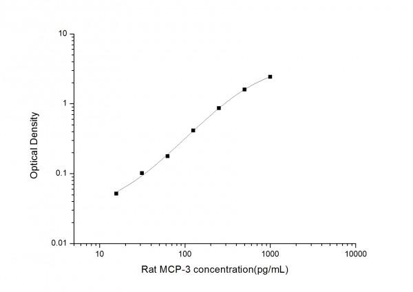 Rat MCP-3 (Monocyte Chemotactic Protein 3) ELISA Kit