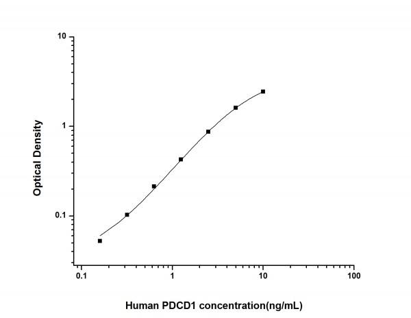 Human PDCD1 (Programmed Cell Death Protein 1) ELISA Kit