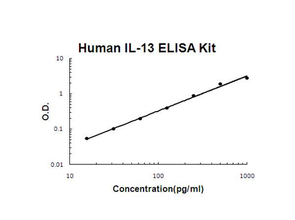 Human IL-13 ELISA Kit