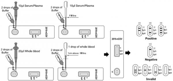 COVID-19 15 min RAPID POC test