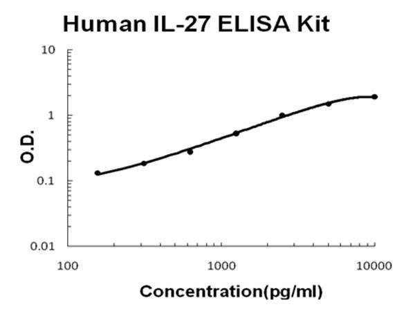 Human IL-27 ELISA Kit