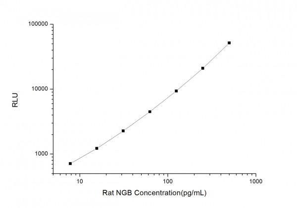 Rat NGB (Neuroglobin) CLIA Kit