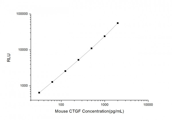 Mouse CTGF (Connective Tissue Growth Factor) CLIA Kit