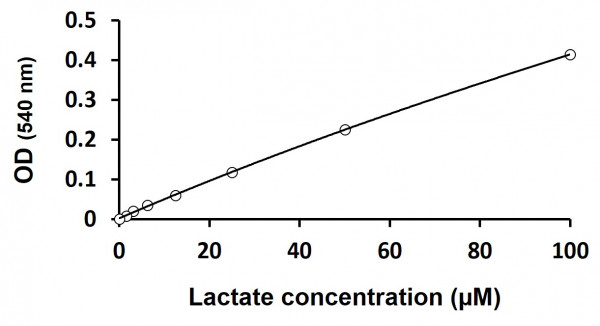 Lactate Assay Kit (Colorimetric)