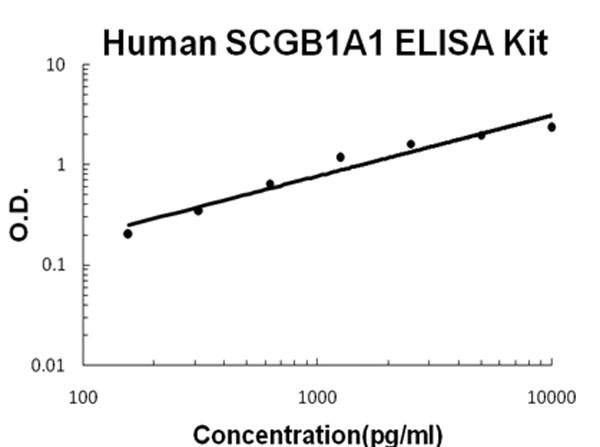 Human SCGB1A1 - uteroglobin ELISA Kit