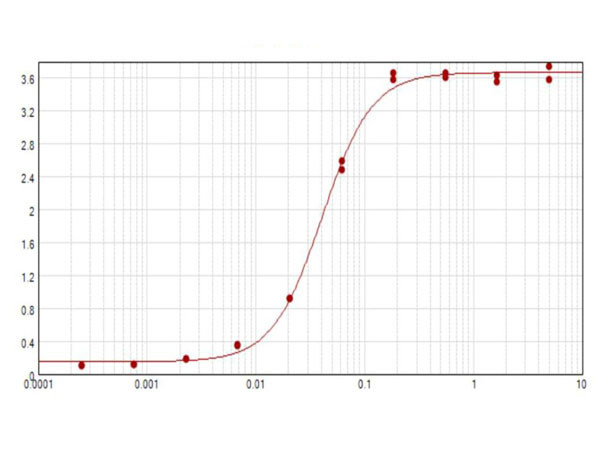 Anti-Swine IgM (Mu chain) [Rabbit] Peroxidase conjugated