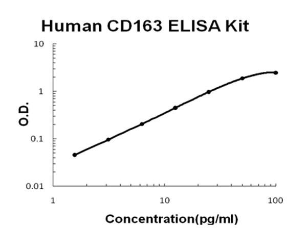 Human CD163 ELISA Kit