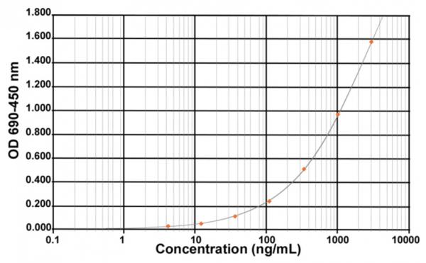 Host Cell Proteins - HCP (E. coli) EIA Kit