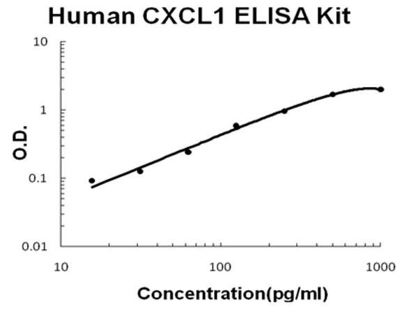 Human CXCL1 ELISA Kit