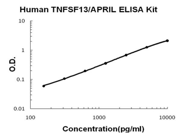 Human TNFSF13 - APRIL ELISA Kit