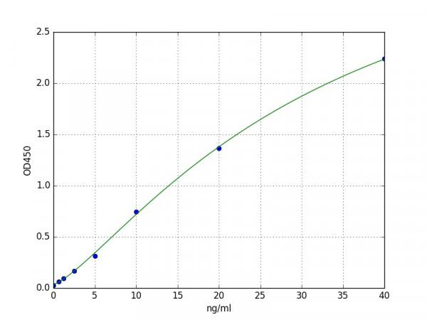 Porcine CD62P / P-selectin ELISA Kit