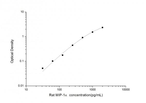 Rat MIP-1alpha (Macrophage Inflammatory Protein 1 Alpha) ELISA Kit