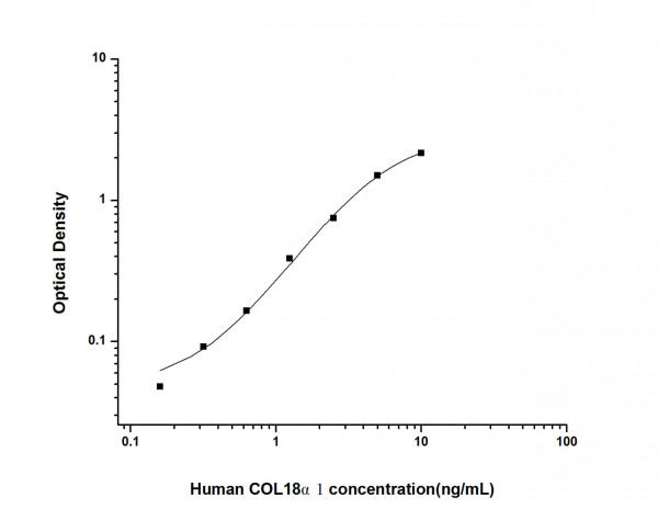 Human COL18 alpha1 (Collagen Type XVIII Alpha 1) ELISA Kit
