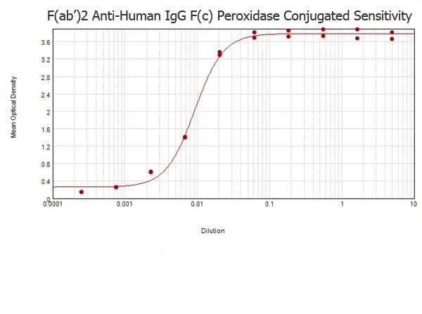 Anti-Human IgG F(c) [Goat] (Min X Bv Hs Ms & Rt serum proteins) Peroxidase conjugated F(ab')2 fragme