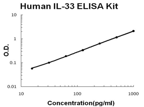 Human IL-33 ELISA Kit