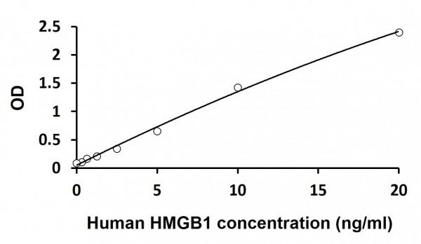 Human HMGB1 ELISA Kit