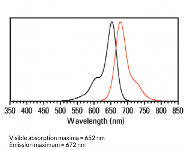 Anti-Mouse Anti-Human IgG4 conjugated to Dylight(R) 650