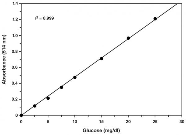 Glucose Colorimetric Assay Kit