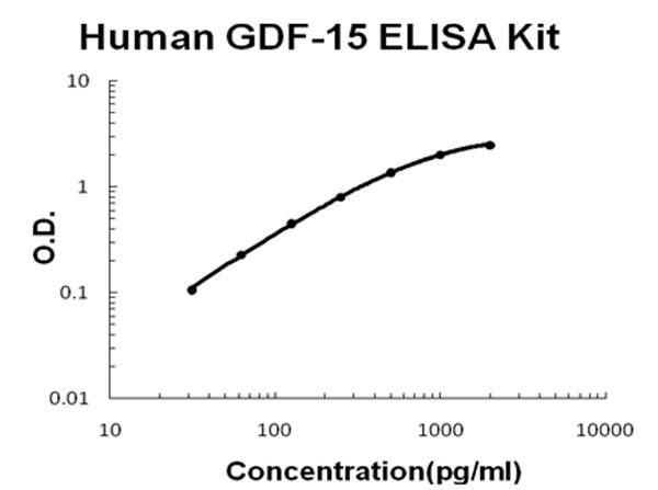 Human GDF-15 ELISA Kit