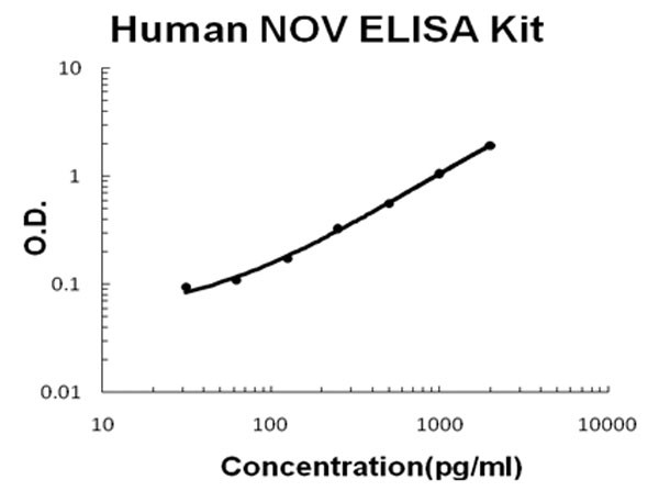 Human NOV - CCN3 ELISA Kit