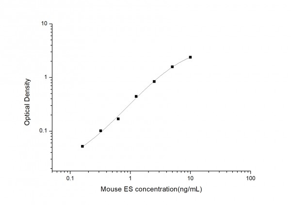 Mouse ES (Endostatin) ELISA Kit