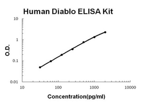 Human Diablo - SMAC ELISA Kit