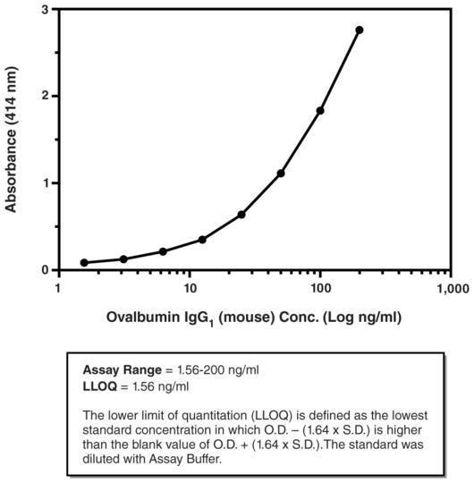 Anti-Ovalbumin IgG1 (mouse) ELISA Kit