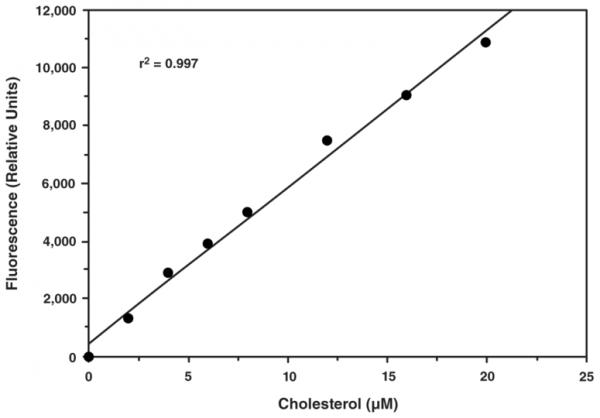 Cholesterol Fluorometric Assay Kit